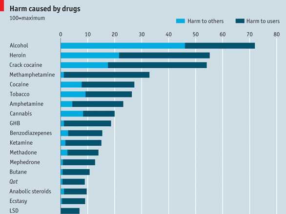 chart-drugs-that-cause-the-most-harm